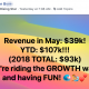 Revenue in May: $39k! YTD: $107k!!! (2018 TOTAL: $93k) We're riding the GROWTH wave and having FUN!